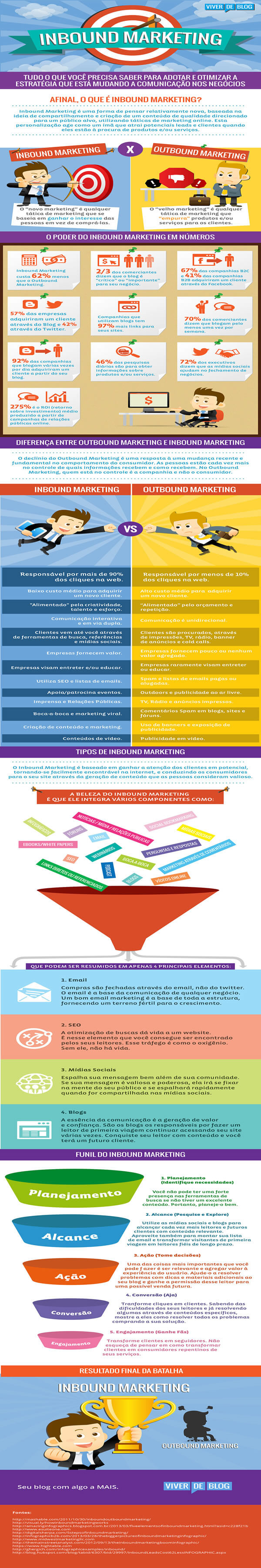 infografico-inbound-marketing