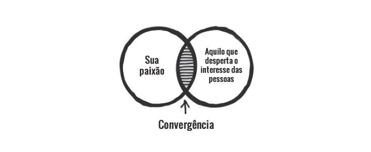 Busca de oportunidades e iniciativa - Zona de convergência