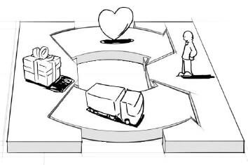 Business-Model-Canvas-Relacionamento-com-os-clientes-mm