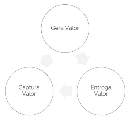 ciclo-de-valor-modelo-canvas-min