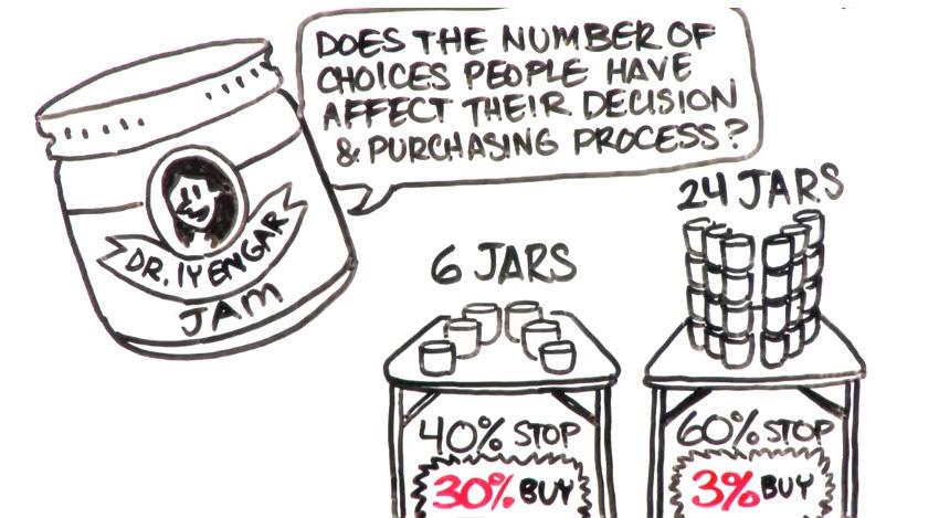 Paradoxo da escolha - Estudo Mark Lepper e Sheena Iyengar