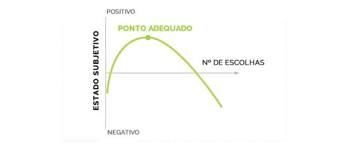 Paradoxo da Escolha - Gráfico