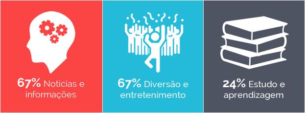 Hábitos de pesquisa dos brasileiros na internet.