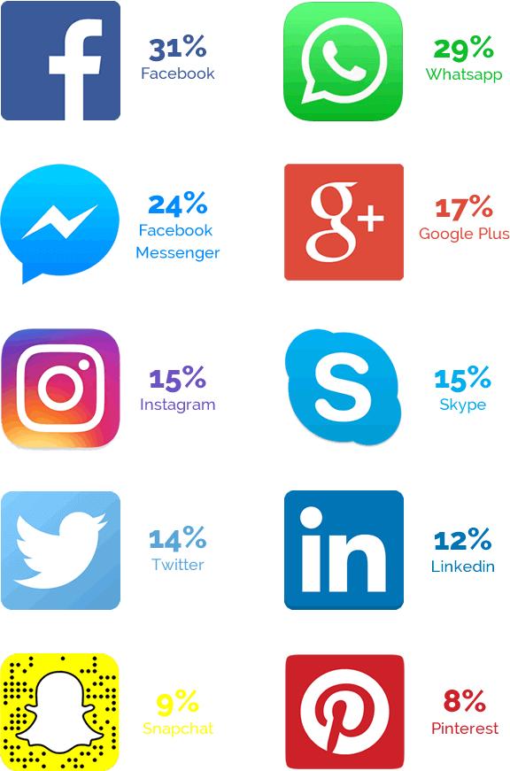 Preferência do brasileiro na utilização de redes sociais.