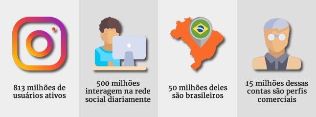 Instagram ou Facebook? Instagram - Número de usuários no Brasil e no mundo
