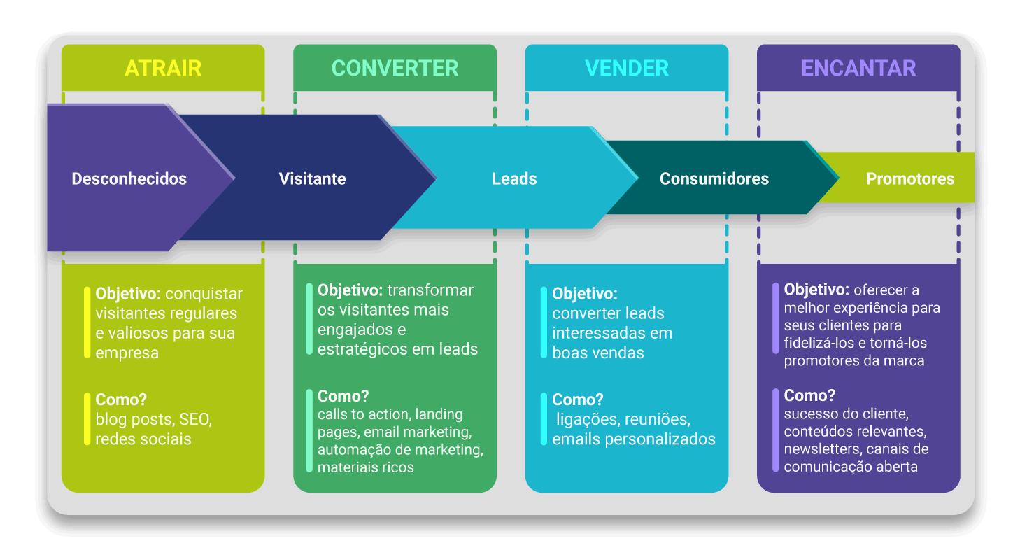 O processo de Inbound Marketing - 2018